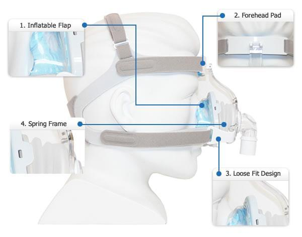 TrueBlue Nasal Mask Map