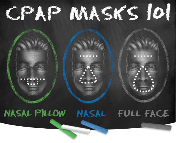 CPAP Masks 101 Graphic